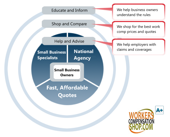 Workers Compensation For Small Business Workers Compensation