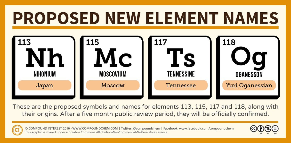 Names for 4 new elements on periodic table proposed httpwww names for 4 new elements on periodic table proposed http urtaz Gallery