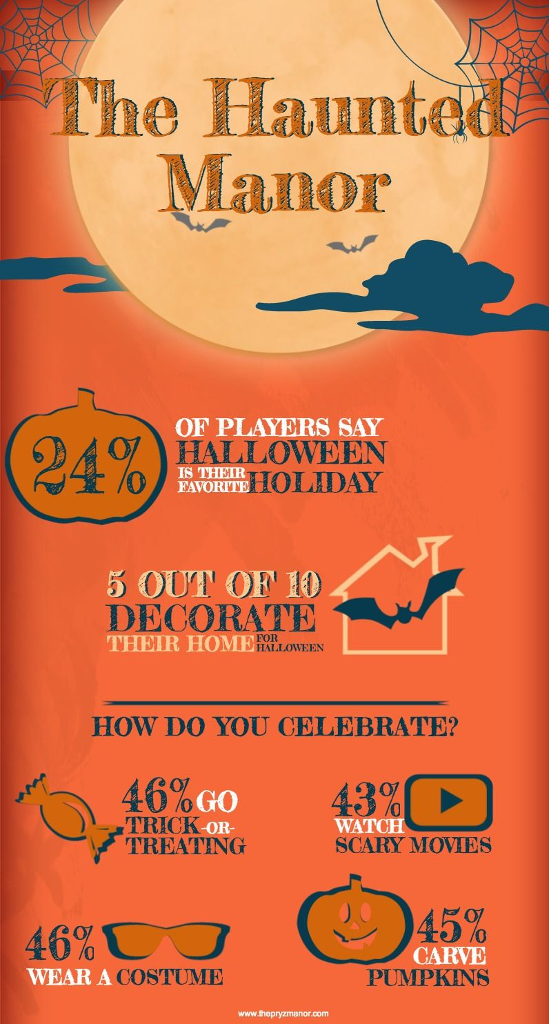 Happy Haunting! 24% of our players say Halloween is their favorite holiday :)  Check out this Halloween #infographic from The Pryz Manor.