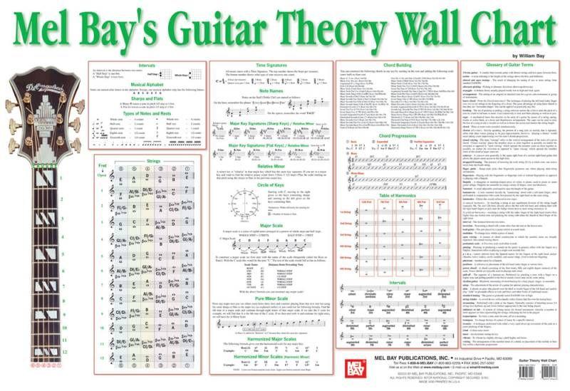 Mel Bays Guitar Theory Wall Chart East Harlem Music School