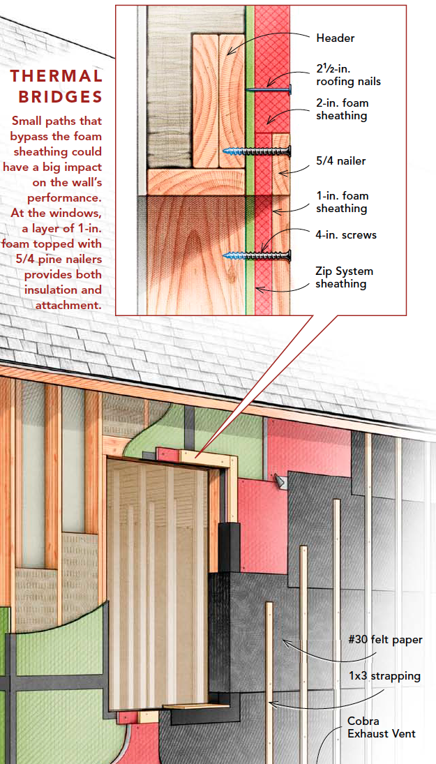 Thermal Brides In 2020 Building A House Passive House Design Home Building Tips