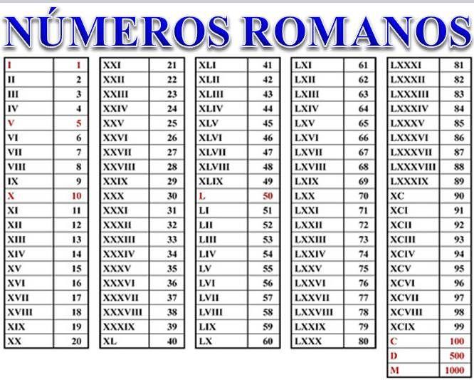 Numeros Romanos De 1 A 1000 Matematica Basica Algarismos Romanos