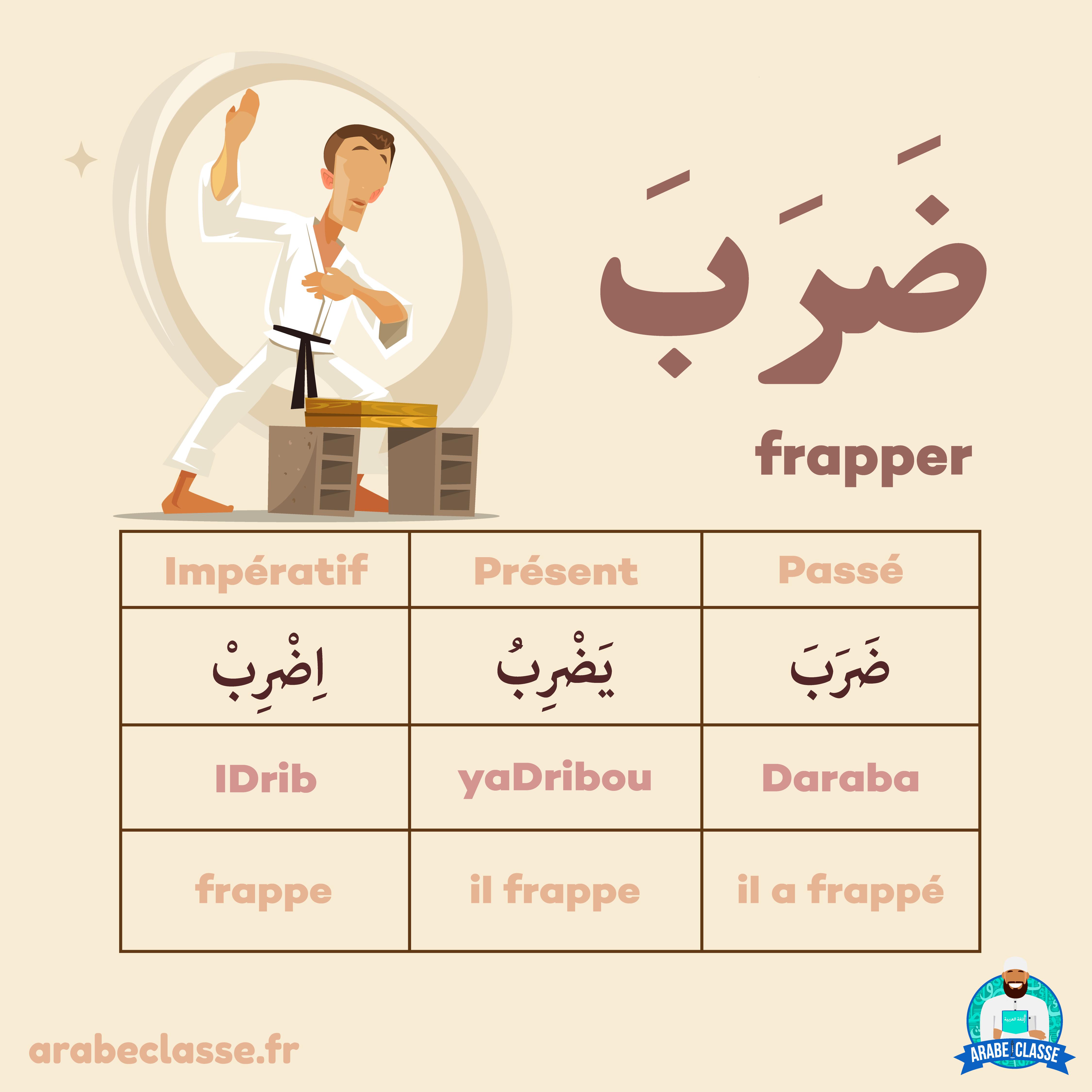 Conjugaison Des Verbes Arabe Frapper Apprendre L Arabe Langue Arabe Apprendre L Anglais
