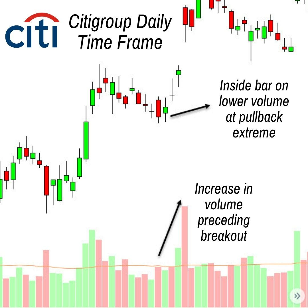 Citigroup Daily Time Frame Showing A Pullback With Increasing