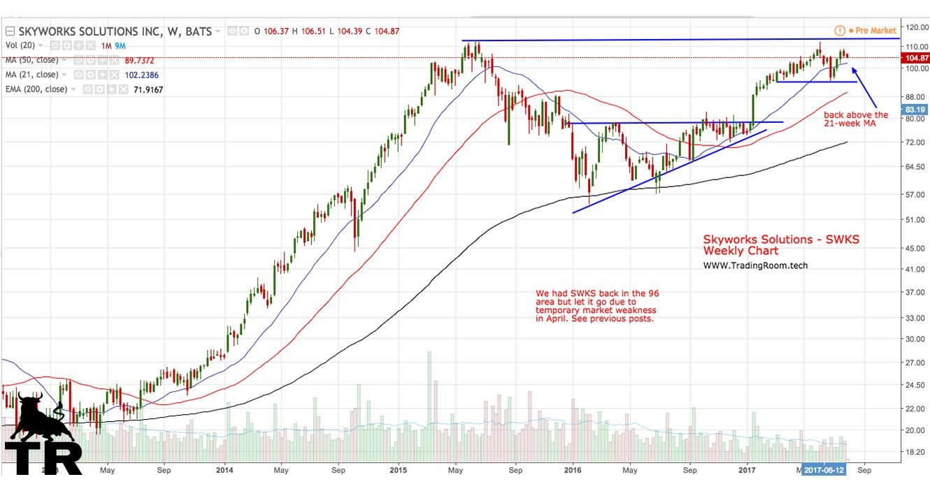 Pin by Trading Room on Stocks Chart, Solutions, Line chart