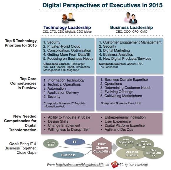 Closing The Gap Between Executives And Digital Transformation