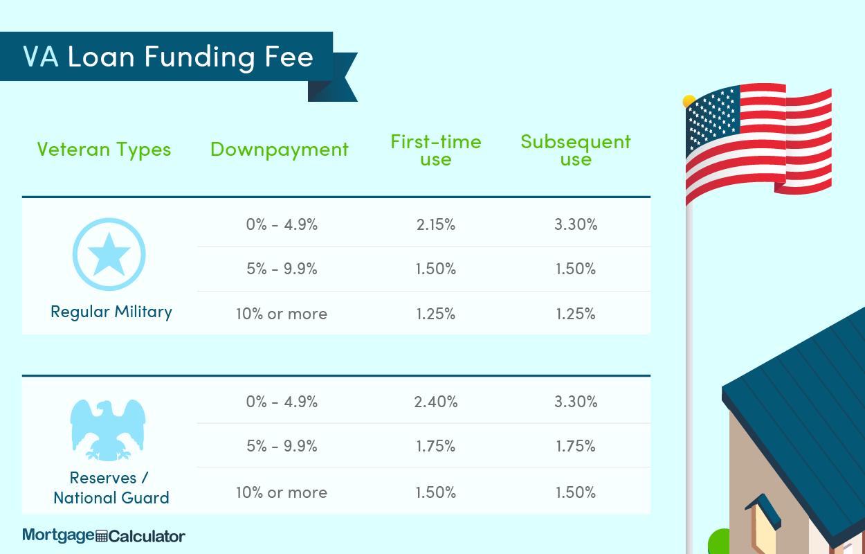Funding Fee For Va Loans Va Loan Va Loan Calculator Loan