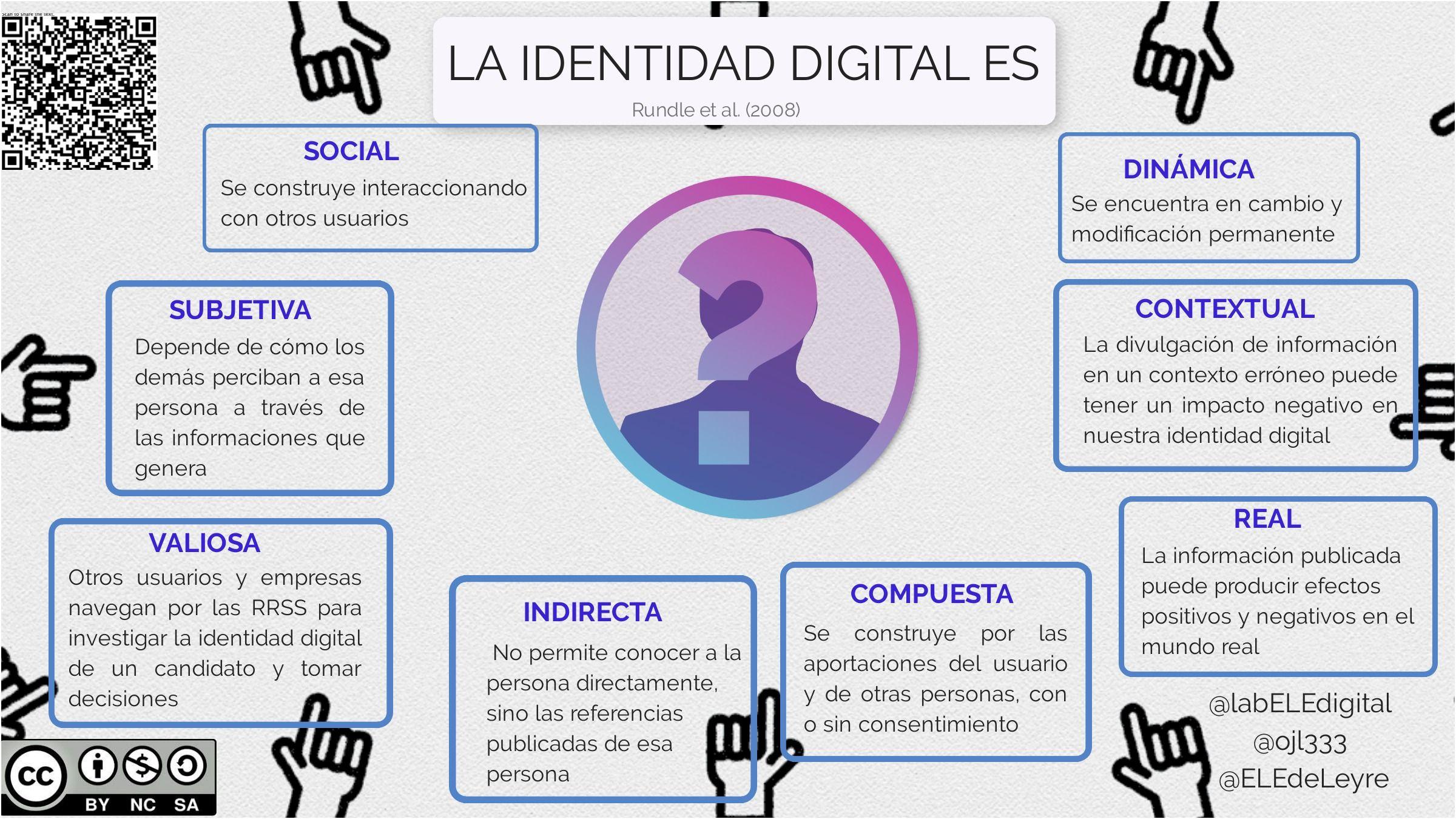 La Identidad Digital Es Competencias Digitales Protección De Datos Personales Identidad