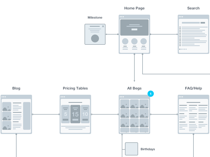 User Flow  Flow Ui Ux And Template