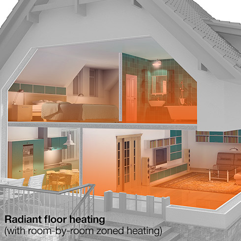 Radiant Floor Heating or Forced Air Heating? Warmboard