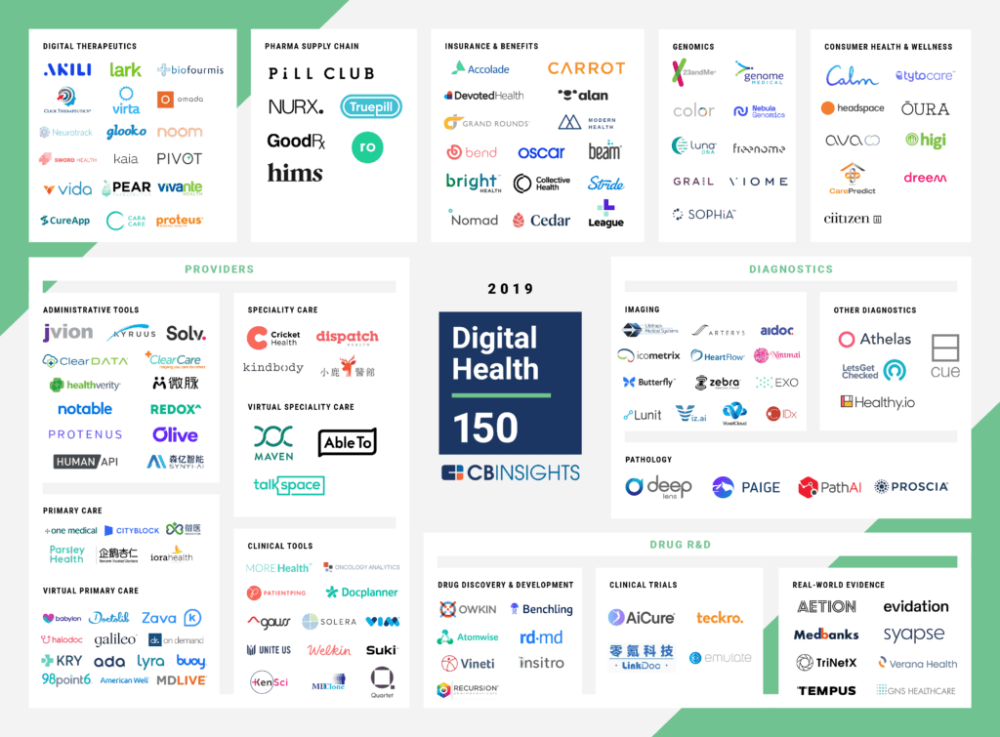 150 Digital Healthcare Companies Startups L Cb Insights