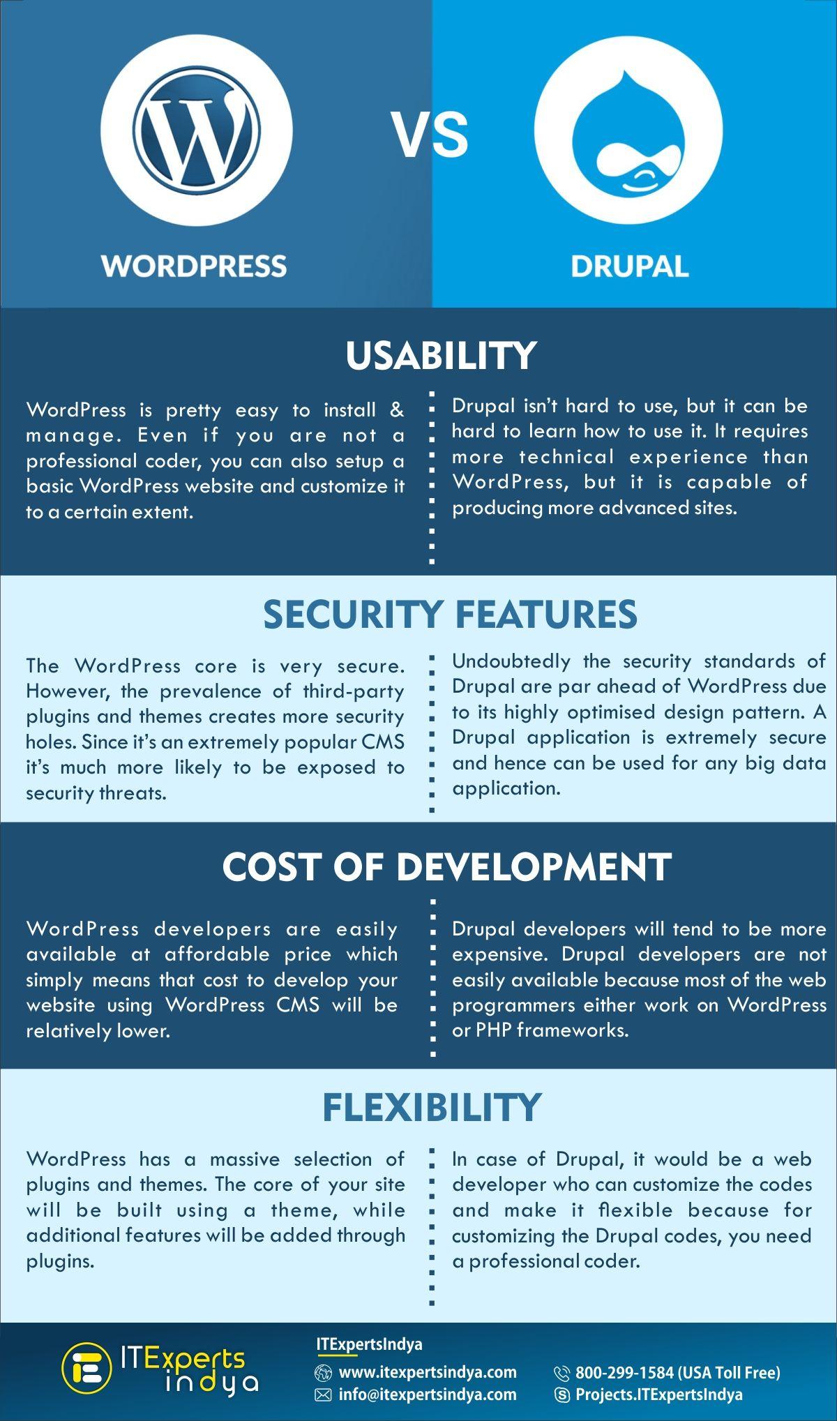 Comparison Between Wordpress And Drupal Cms Drupal Wordpress Web Design