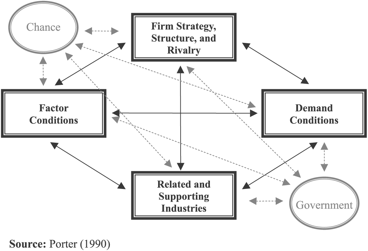 Porter S Diamond Model Suggests That There Are Inherent