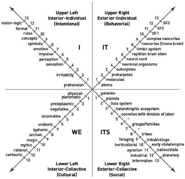 4 Quadrants Ken Wilber Metacognition Leadership