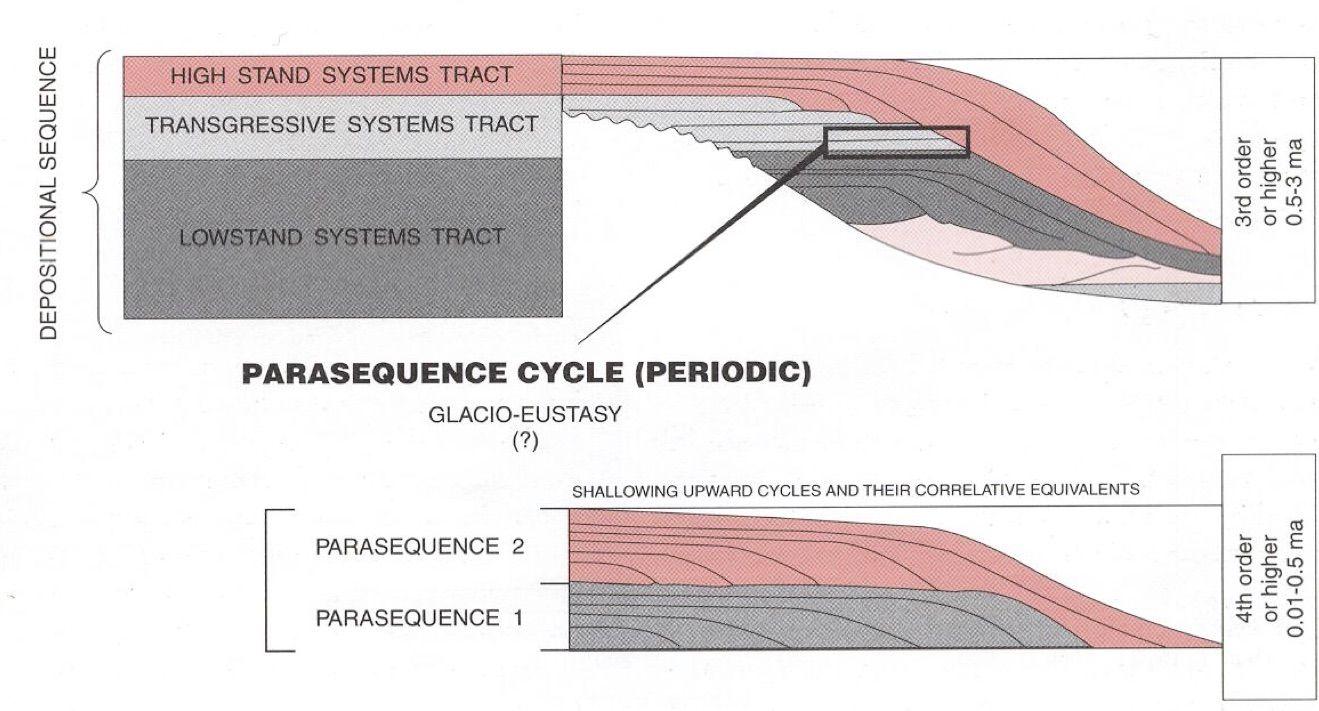 Pin by SHAHID HUSSAIN on Geo Geology, Sea level, Cycle