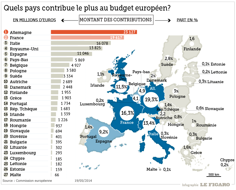 L'Europe continue à financer le Très Haut Débit en France.