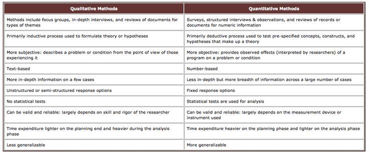 what is the difference between qualitative and quantitative research methods
