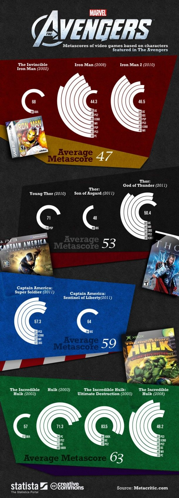 The Avengers: Metascores of Video Games Based on Characters Featured in The Avengers[INFOGRAPHIC]