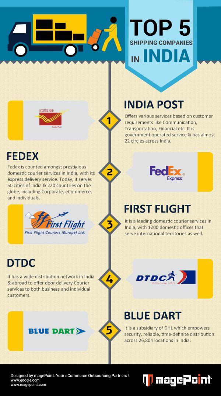 Magento Shipping API Integration Services in Gurgaon , Delhi