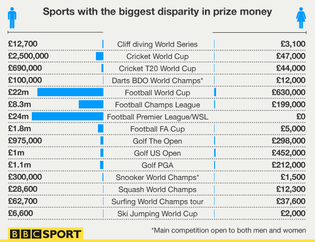 Sports with the biggest disparity in Prize money | BBC Sport