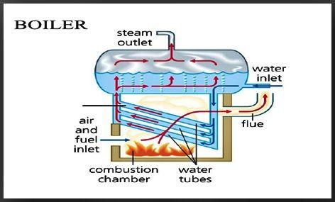 Steam Boiler | What is Steam Boiler | Application and Function of Boiler in  2020 | Steam boiler, Boiler, Water generator