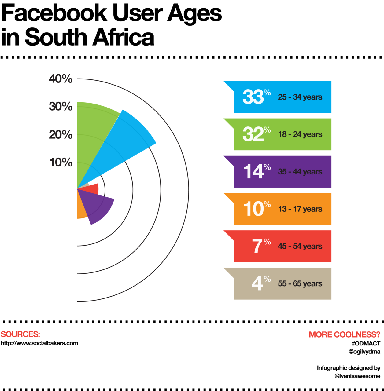 Age Impact And Facebook Users Facebook Users Social Media
