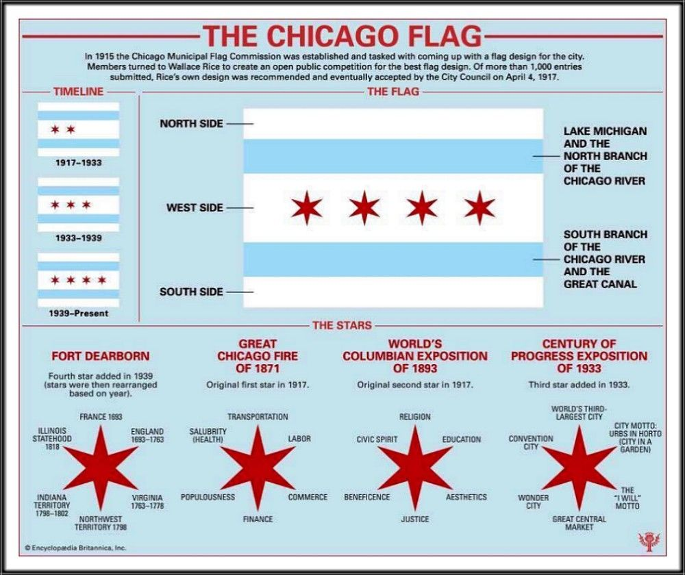 Chicago Flag History Chicago Flag Chicago Flag Art Chicago History