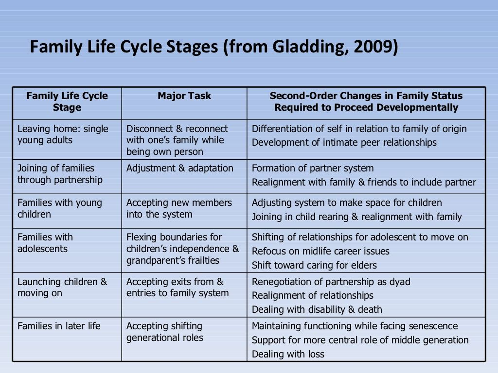 family life cycle and solution focused therapy sft Emotionally focused therapy for individuals reena bernards,  family systems theory (minuchen,  and perceptions that fuel the negative cycle.