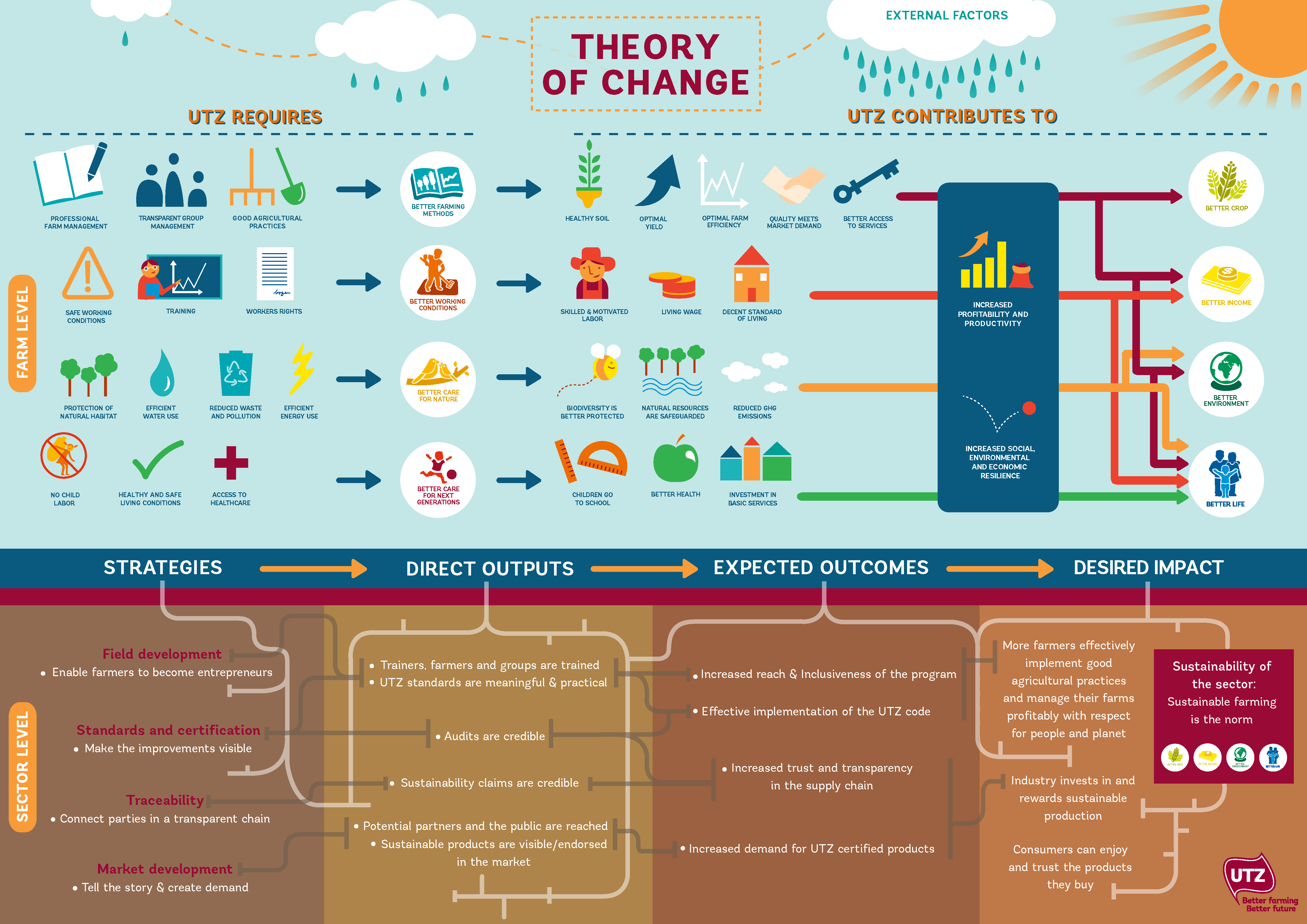 theory of change Theory of change is both process and product: the process of working out the theory, mainly in group sessions of practitioners and stakeholders led by a capable fac ilitator and, as the product of that.