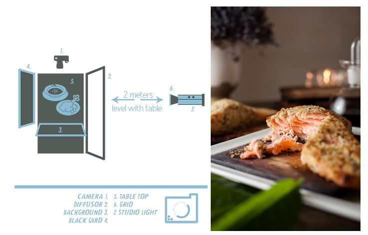 http://weeattogether.com/2686/how-to-make-strobe-light-look-natural-for-food/