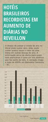 Infographic: hotéis brasileiros recordistas em aumento de diárias no reveillon -