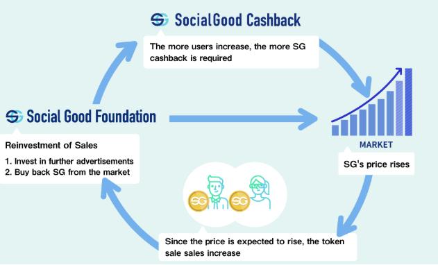 How Socialgood Cashback Plans To Improve Commerce Cashgeek Smart Investing