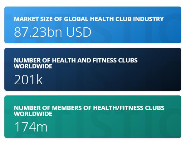 Gym Statistics Health Club Fitness Club Gym