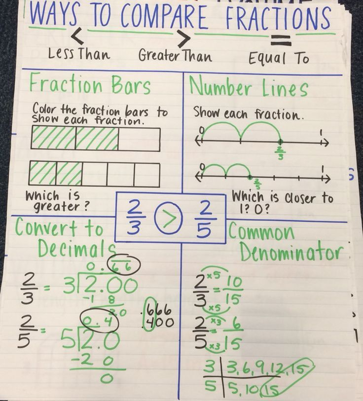Ways to compare fractions anchor chart Math Teaching Resources - comparison grid template