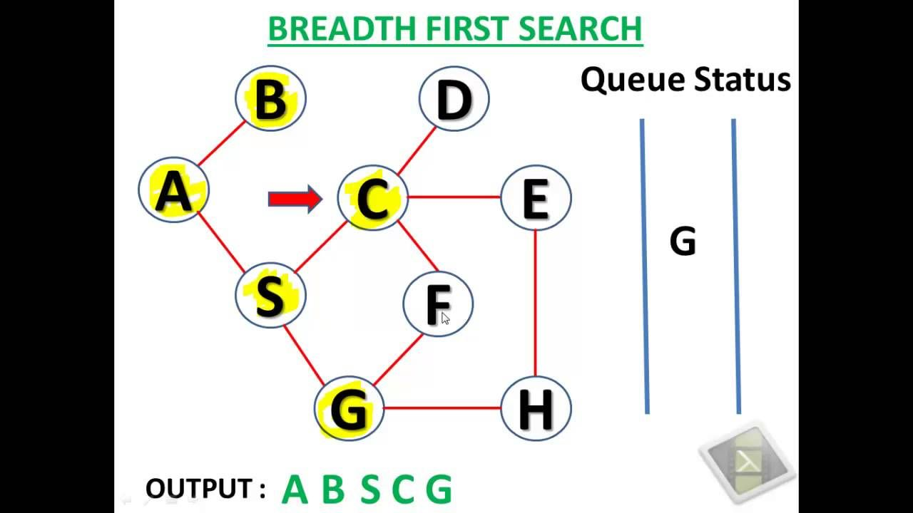 Breadth First Search Bfs Is An Algorithm For Traversing Or Searching Tree Or Graph Data Structures It St Depth First Search Algorithm Decision Maths