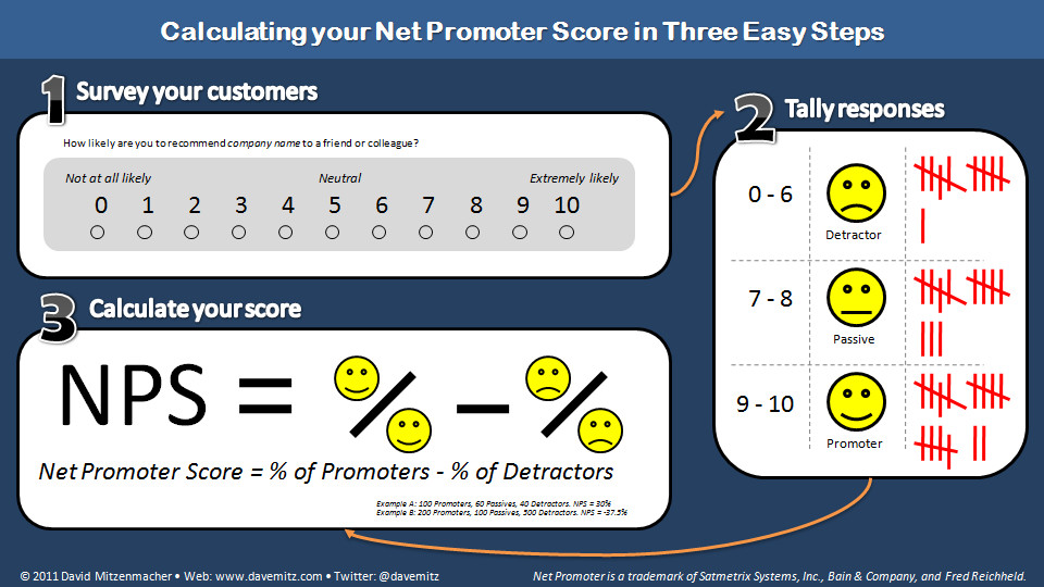Employee Net Promoter Score Enps Definition Question Formula Calculation And Benchmark This Or That Questions Employee Satisfaction Change Management