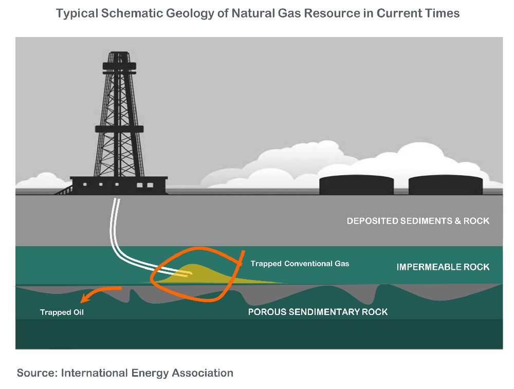 Typical Schematic #Geology of #NaturalGas Resource in Current Times on