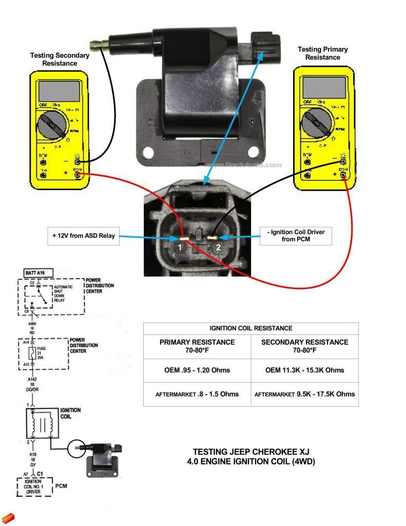 medium resolution of cherokee 4 0 diagram ignition coil wiring diagram used cherokee 4 0 diagram ignition coil