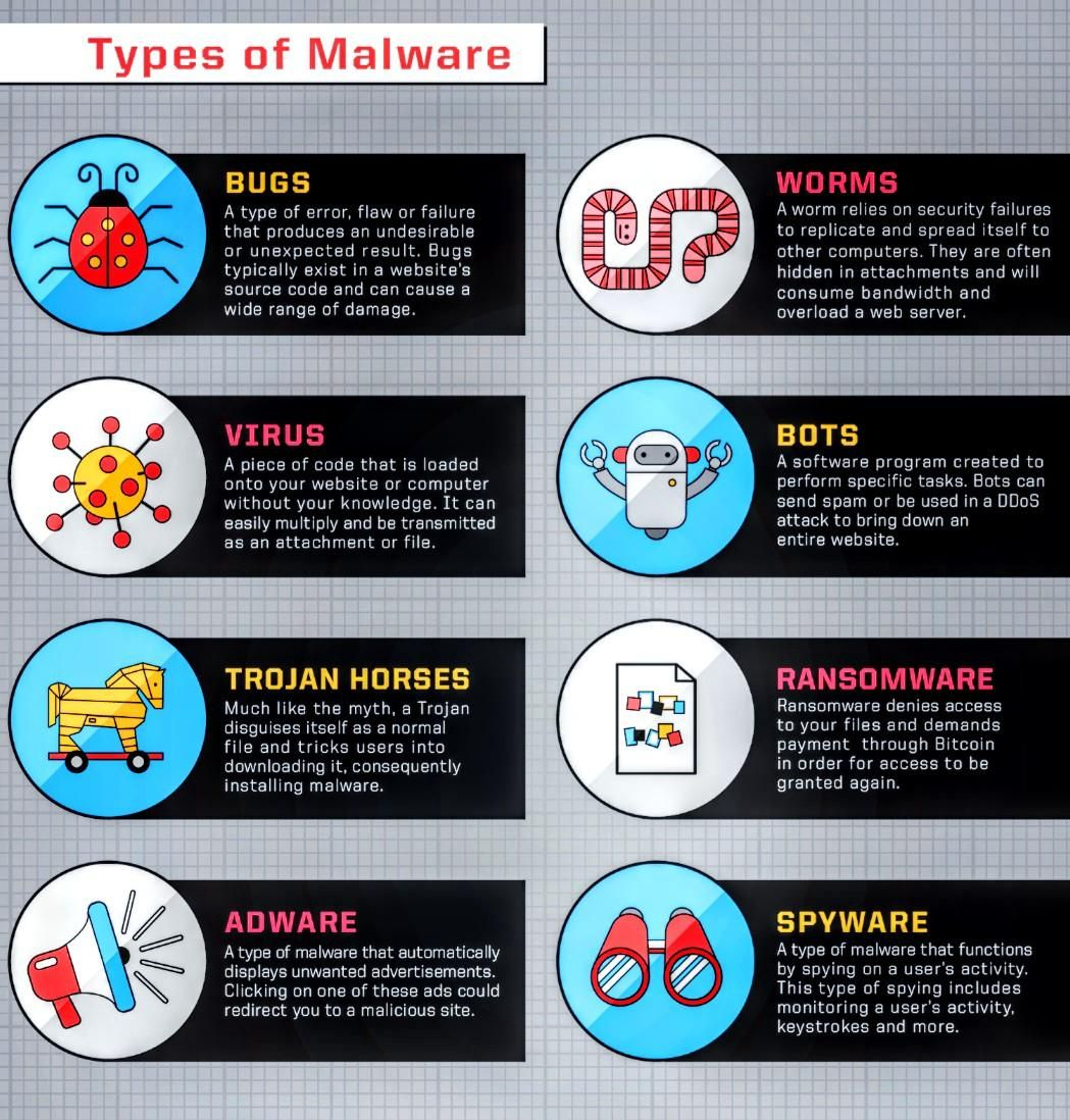 Types Of Malware In 2020 Malware Cyber Security
