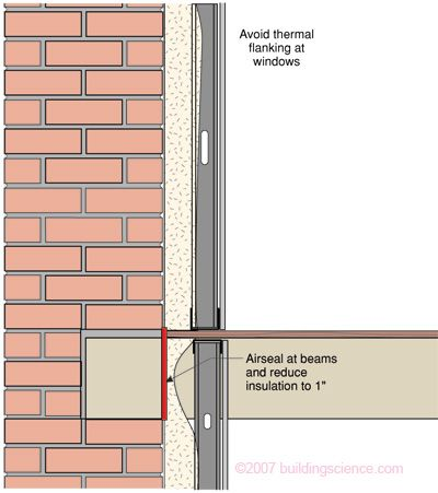 Read me interior insulation of solid brick masonry walls for Window insulation values