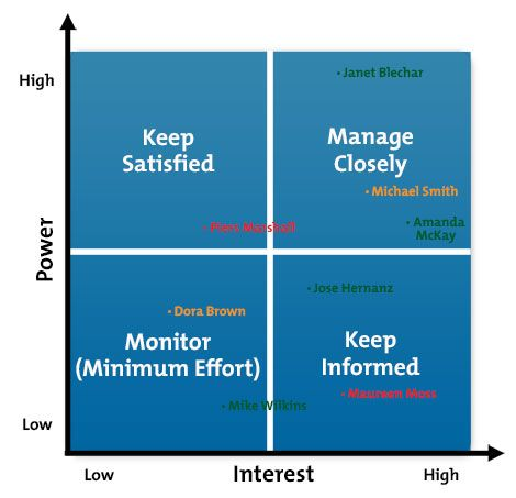Example Stakeholder PowerInterest Grid  Project Management