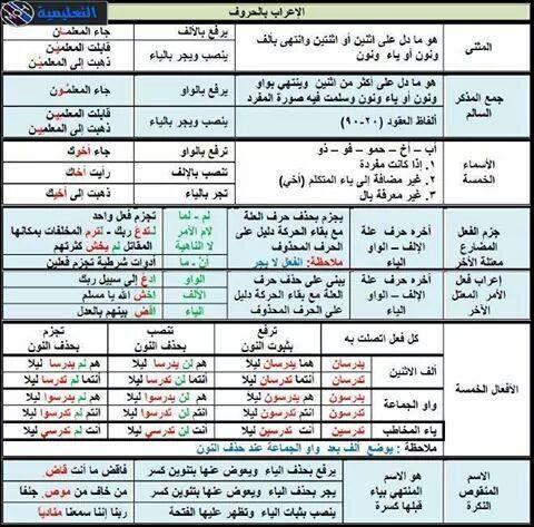 Pin By Silvana El Haddad On اللغة الام Arabic Language Learning Arabic Learn Arabic Language