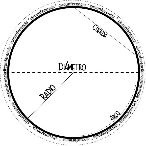 Excelente Actividad Para Trabajar Los Elementos De Una Circunferencia Educación Primaria Circulo Y Circunferencia Actividades De Geometría Circunferencia