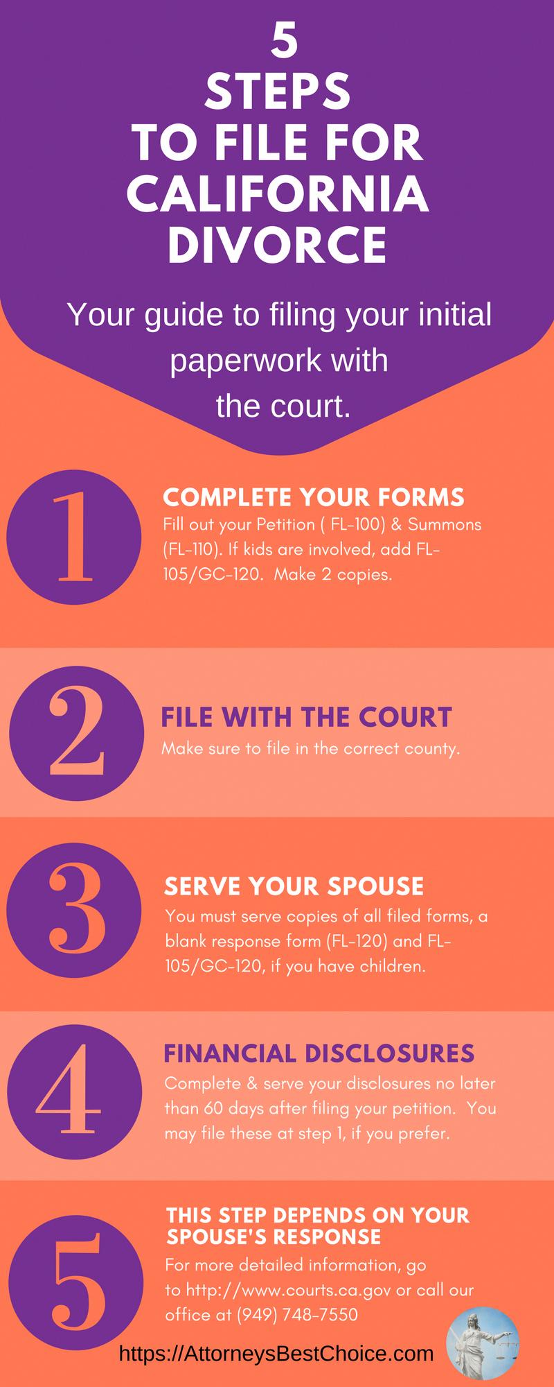 Divorcepapers Divorce Help Divorce Divorce Process