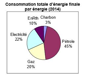 Epingle Sur Geo180 Energies Transition Independance Energet