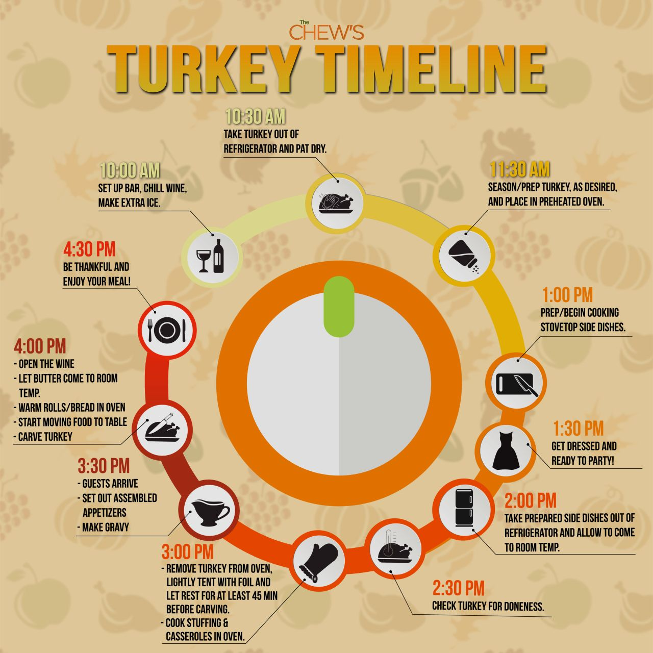 Turkey Timeline 11 22 17 With Images