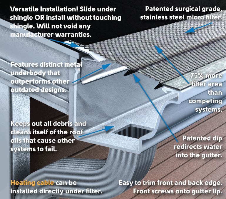 Klean Gutter Leaf Filter Takes Gutter Covers To A Whole New Level Klean Gutter Outperforms Many Well Known Systems Affordable In 2020 Gutters Gutter Cleaning Gutters