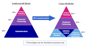 Human Resource Management Models Of The Practitioners Of Hr