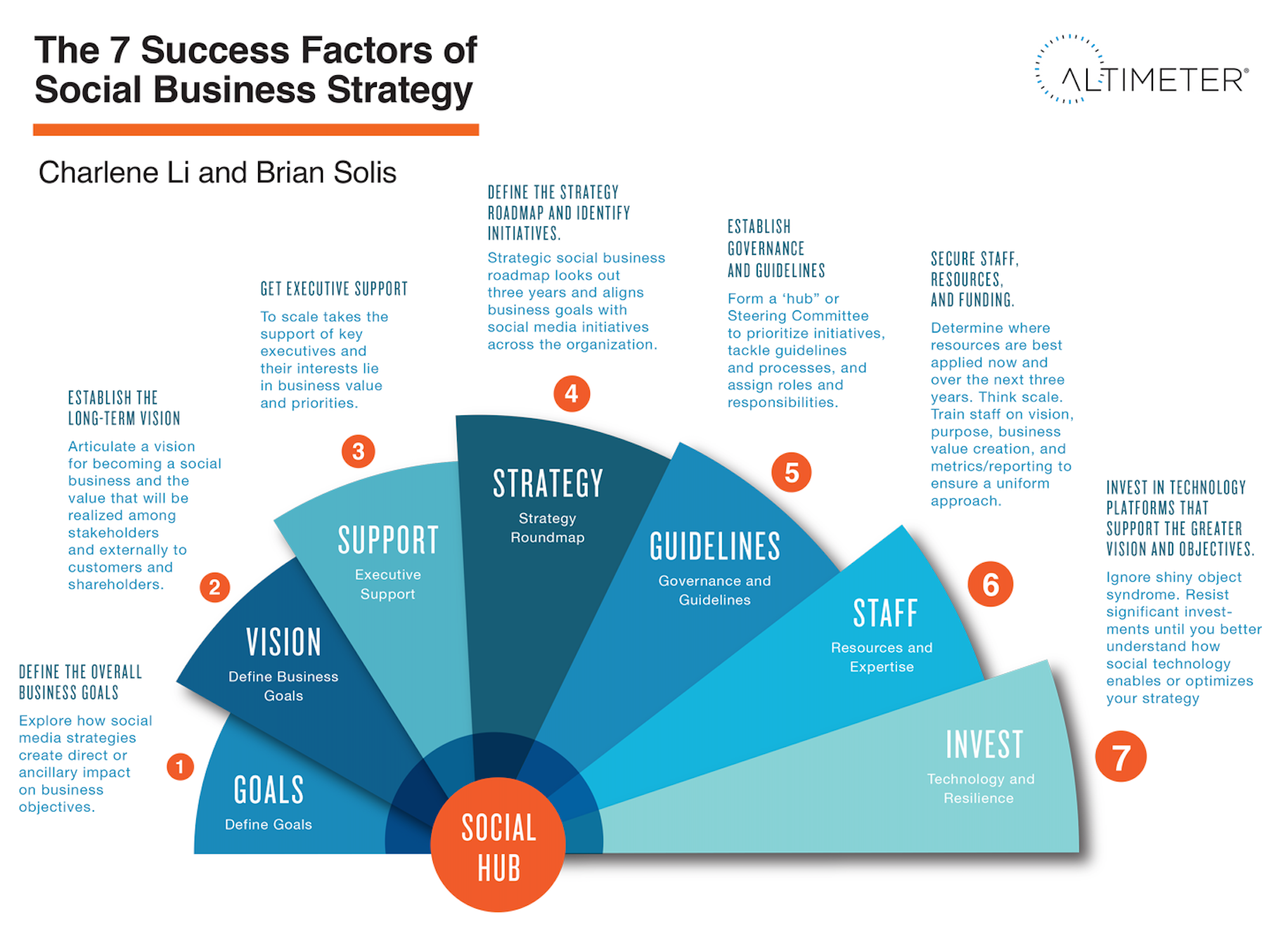 All Sizes 7 Success Factors Of Social Business Strategy Flickr Photo Sharing Social Business Business Strategy Infographic Success Factors