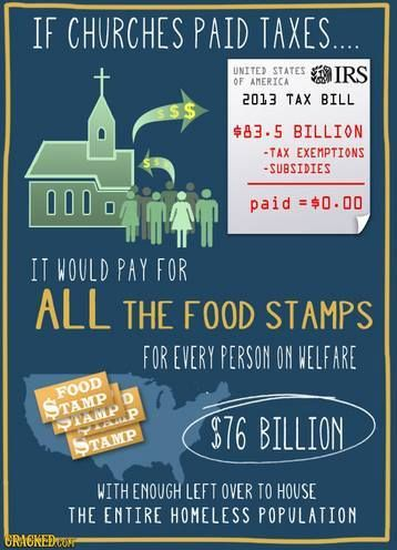 So, if religious groups paid taxes like the rest us do, there would be enough money cover the cost of every Food Stamp recipient AND to house every singe homeless person in the U.S.  Isn't caring for the needy one of the supposed tenants of religion?  Or, is that just lip service?